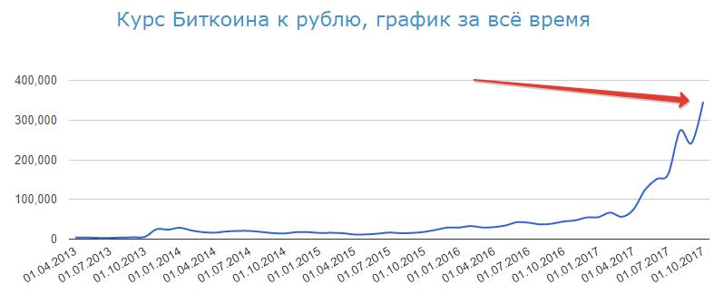 Как перевести биткоин в рубли и сколько он стоит