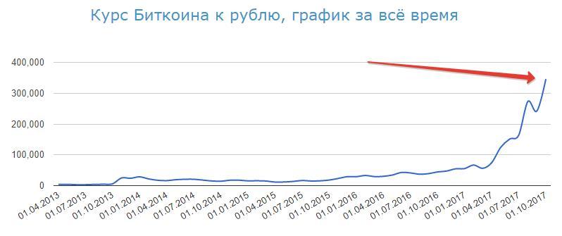 Курс биткоина к рублю за всё время