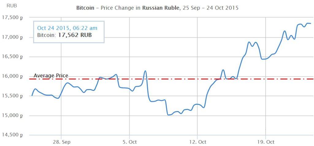 Курс биткоина к рублю: динамика последних месяцев