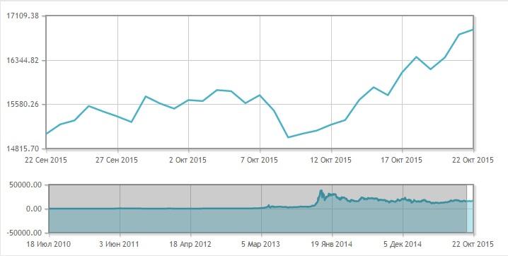 График динамики курса биткоина