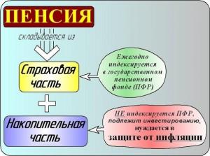Рейтинг лучших НПФ в России