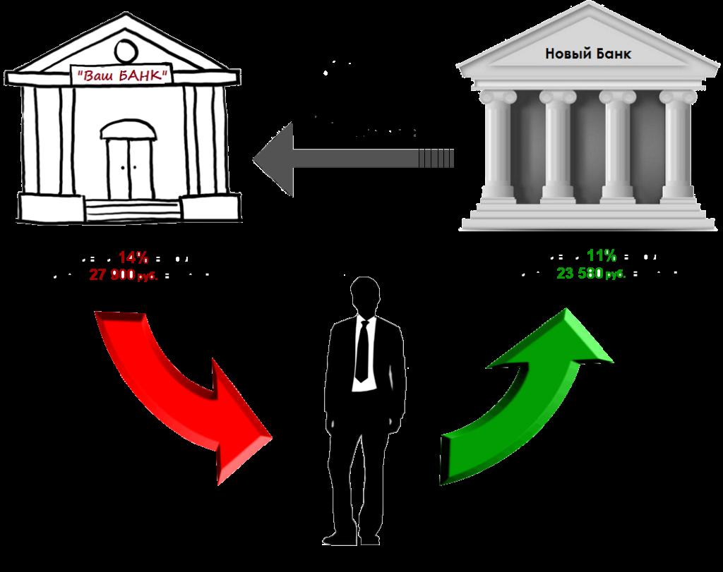 Банки с рефинансированием потребительских кредитов