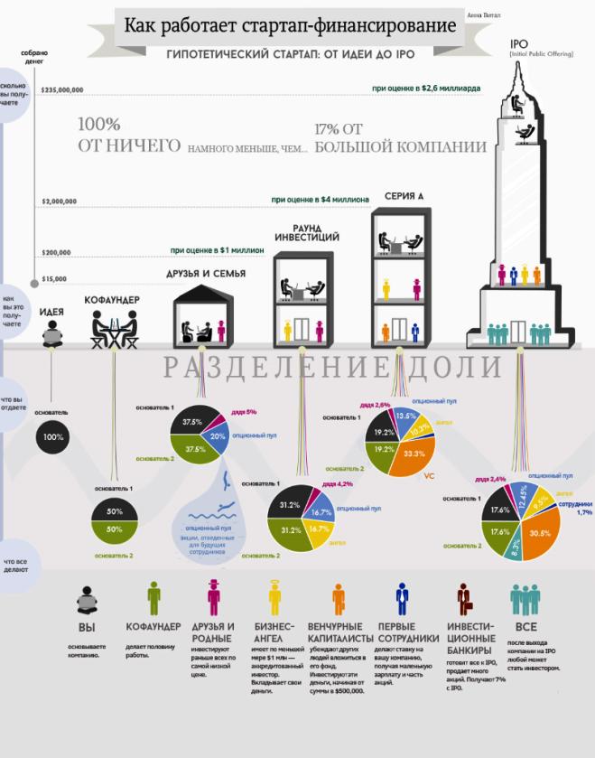 Как заработать: вложения в стартапы