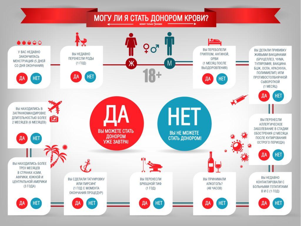 Изображение - Как стать донором в россии где сдать кровь за деньги Mozhesh-stat-donorom-1024x768