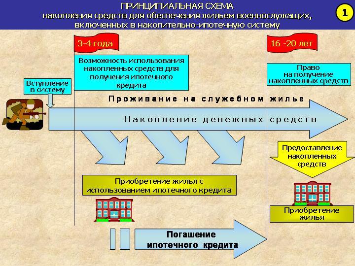 Что такое система НИС (накопительная ипотечная система)?