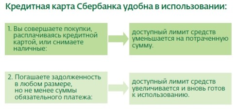 Кредит Моментум Сбербанка условия и лимиты
