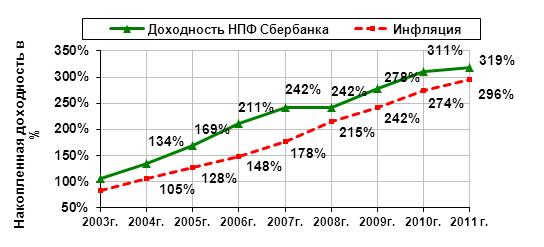 Доходность НПФ Сбербанка по годам, место в рейтинге фондов