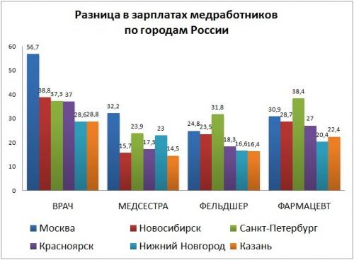 Список профессий врачей и их зарплата по регионам России