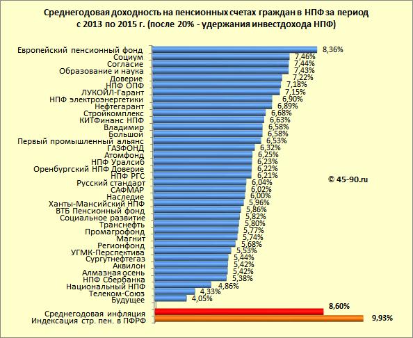 Какое место занимает НПФ «Будущее» в рейтинге надежности?