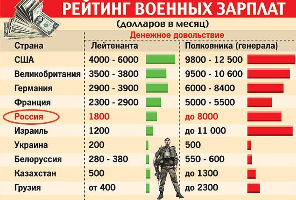 Сравнение выплат военных в России с другими странами