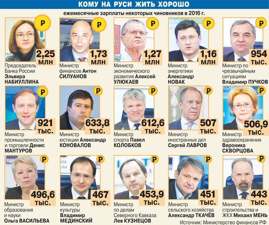 минфин зарплаты министров
