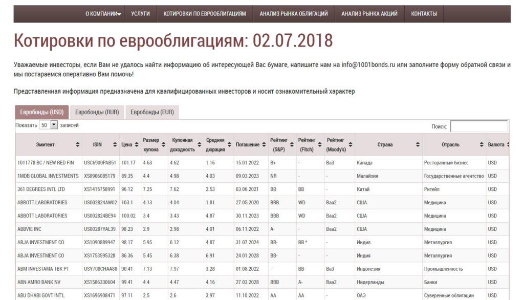 котировки еврооблигаций онлайн