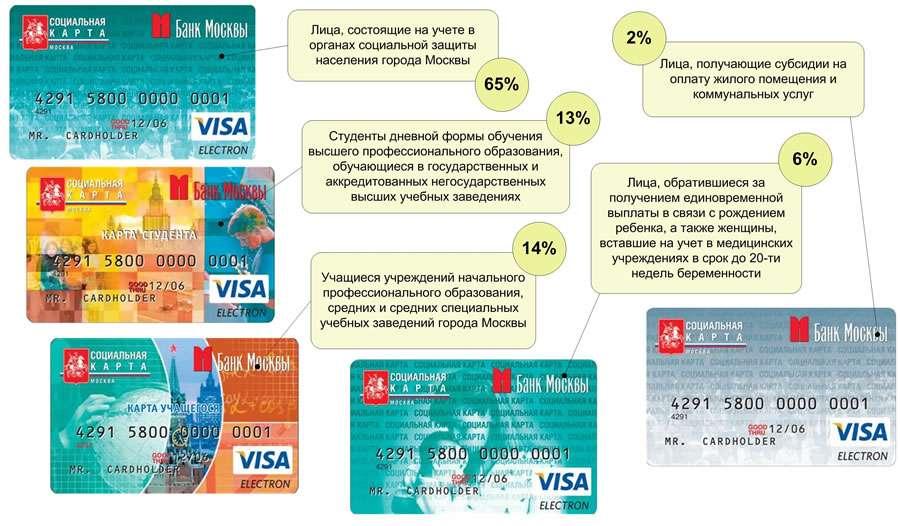 скидки по социальной карте москвича