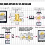 5 фактов о блокчейн - самой первой и надежной технологии в сфере криптовалют: что это и как создать кошелек?