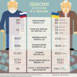 минимальный и максимальный размер пенсионных выплат на Украине - сравнение с Россией.