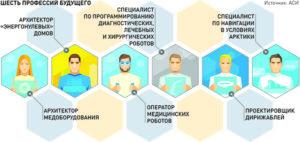 ТОП-10 самых высокооплачиваемых профессий для мужчин и женщин в России