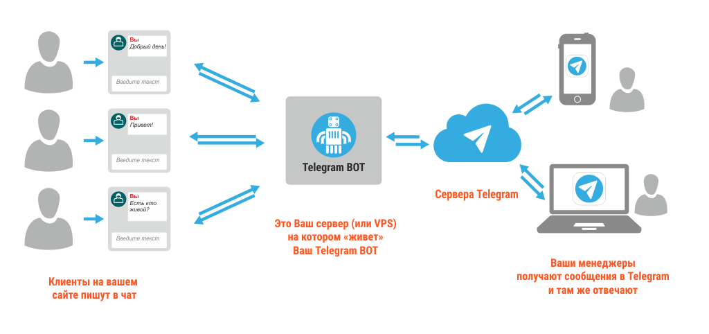 Заработок на ботах в Телеграмм