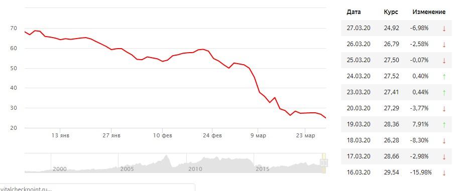 График падения цен на нефть в 2020 году
