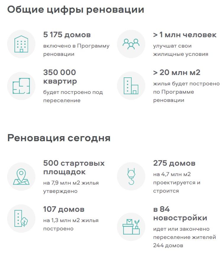 реновация инфографика